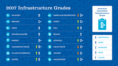 2017 Infrastructure Report Card Grades