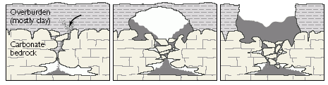 Cover-collapse sinkhole. Image from U.S. Geological Survey.