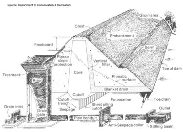 Dam Inspections