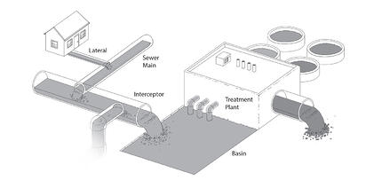 Sewer System Map