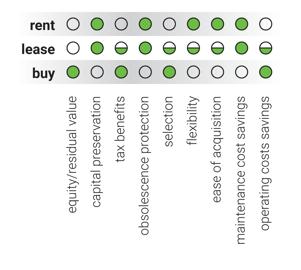 Envirosight: Rent, Lease or Buy