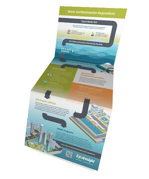 Water and Wastewater Regulations Poster