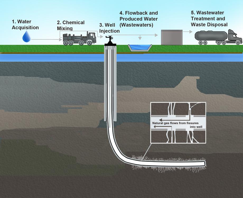 Hydraulic fracking activities