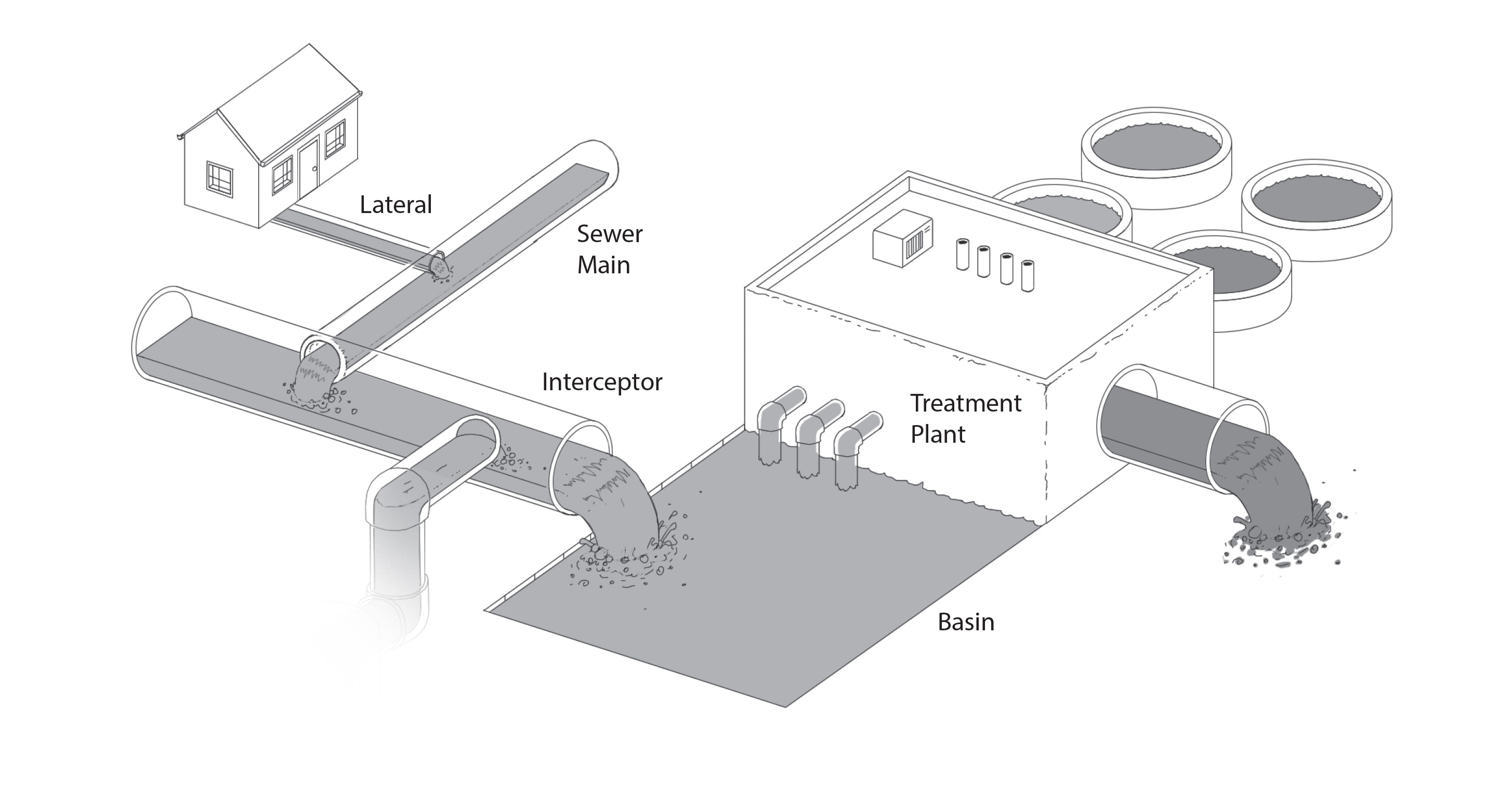 How Wastewater Systems Work